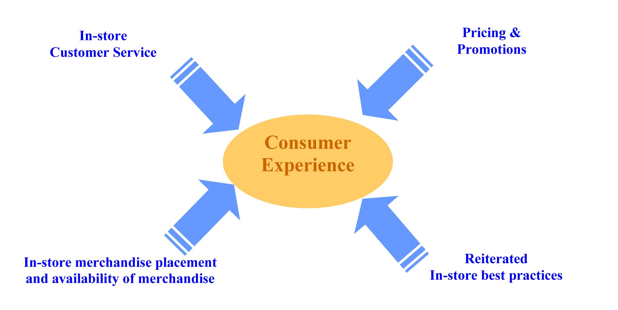Focus on Consumers at this difficult time